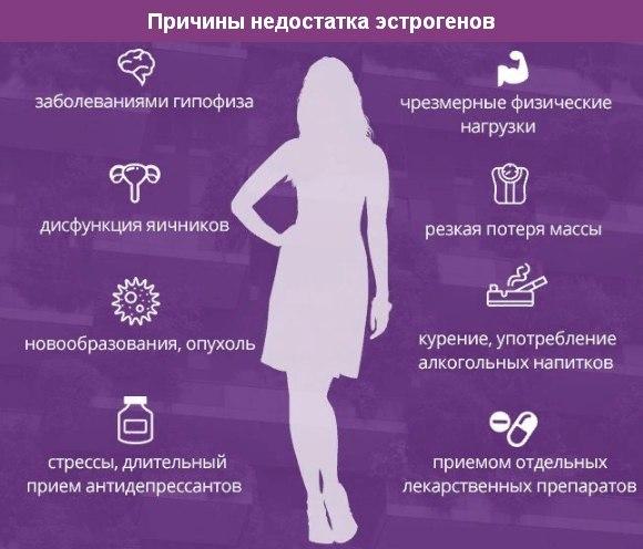 Избыток эстрогенов у женщин: влияние эстрогенов на организм, признаки повышенного эстрогена